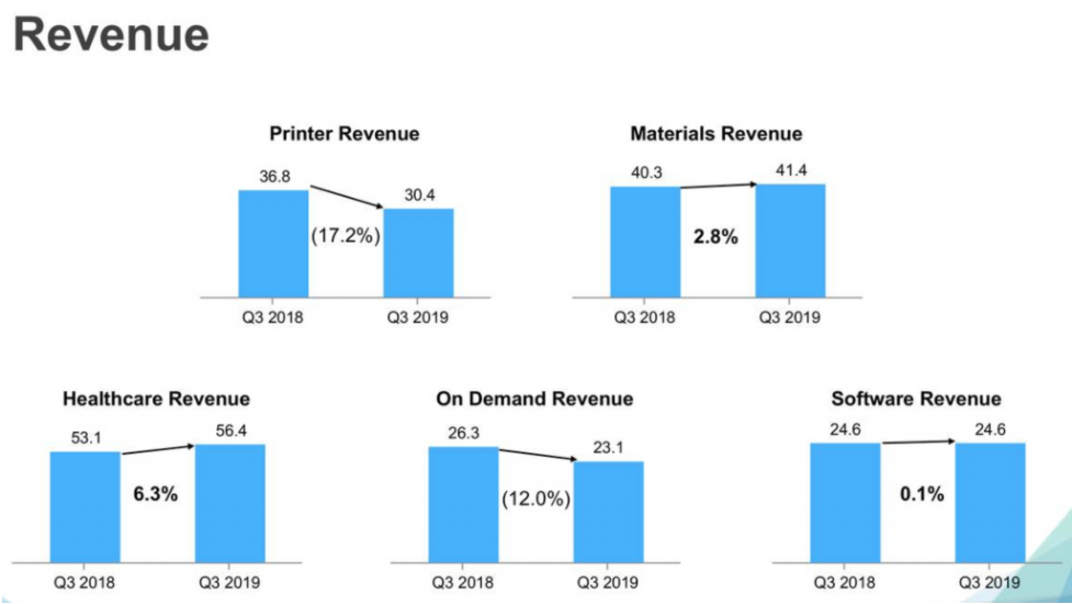 3D打印机销售疲软,3D Systems发布2019Q3财报,医疗健康和材料业务增长可观