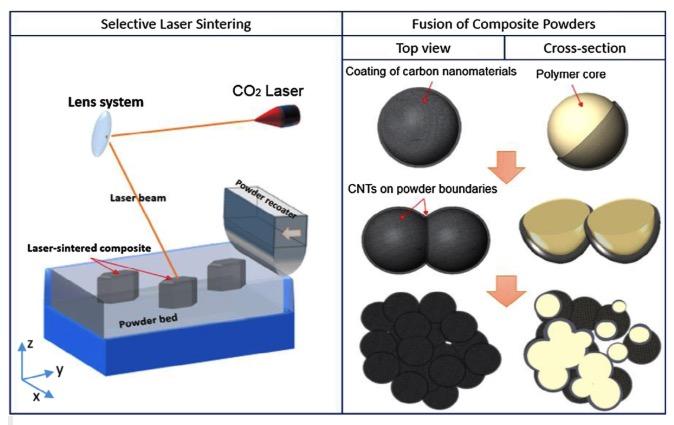 选区激光烧结MWCNT /聚合物复合材料性能研究